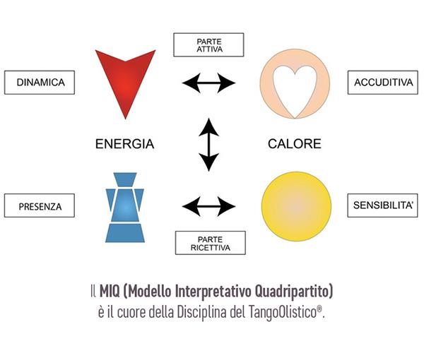 TangoOlistico Modello Interattivo Quadripartito